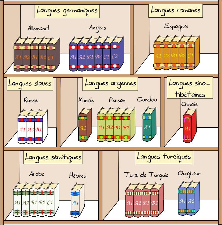 les langues dans le monde d u2019aujourd u2019hui